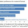 Student preference for material format