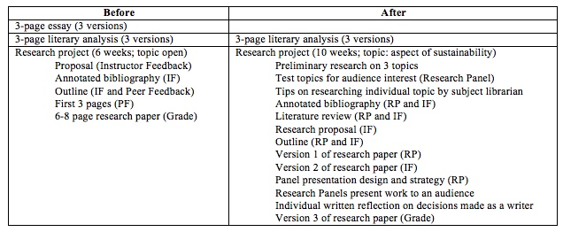 Essay topics for critical thinking class