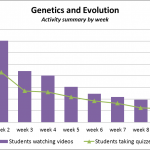 Introduction to Genetics and Evolution, a preliminary report