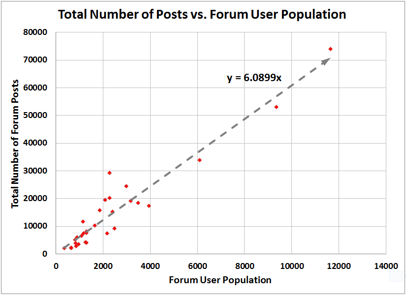 Number of posts compared to the number of forum users in the course.