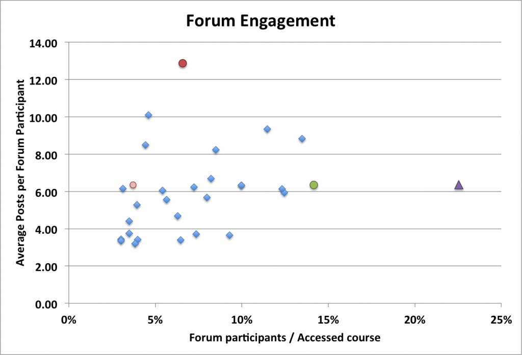 Forum Engagement