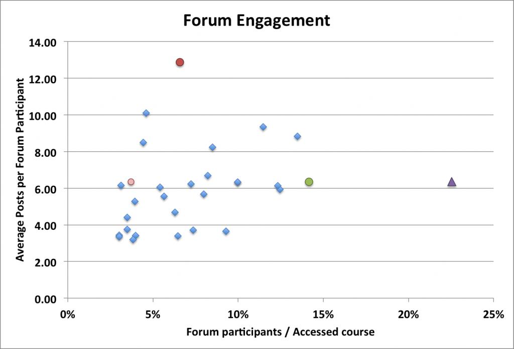 ForumEngagement