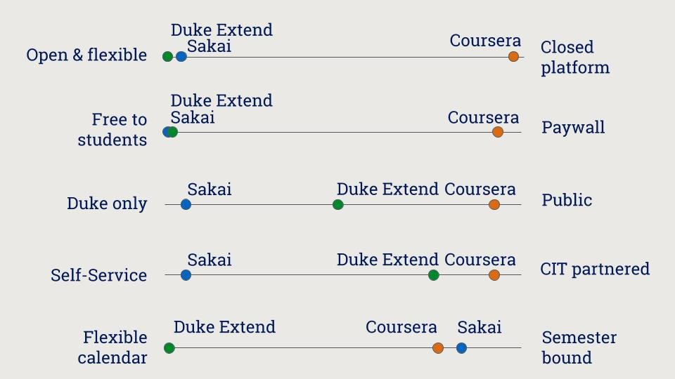 a visual representation of the differences among Coursera, Sakai, and Duke Extend